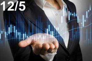 Dự báo giá 12/5, biến động của vàng, chỉ số Dow Jones và SP500 trên thị trường giao dịch