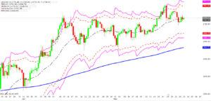 Thống kê tuần 18-23/5, các dự báo giá vàng, chỉ số Dow Jones, SP500.