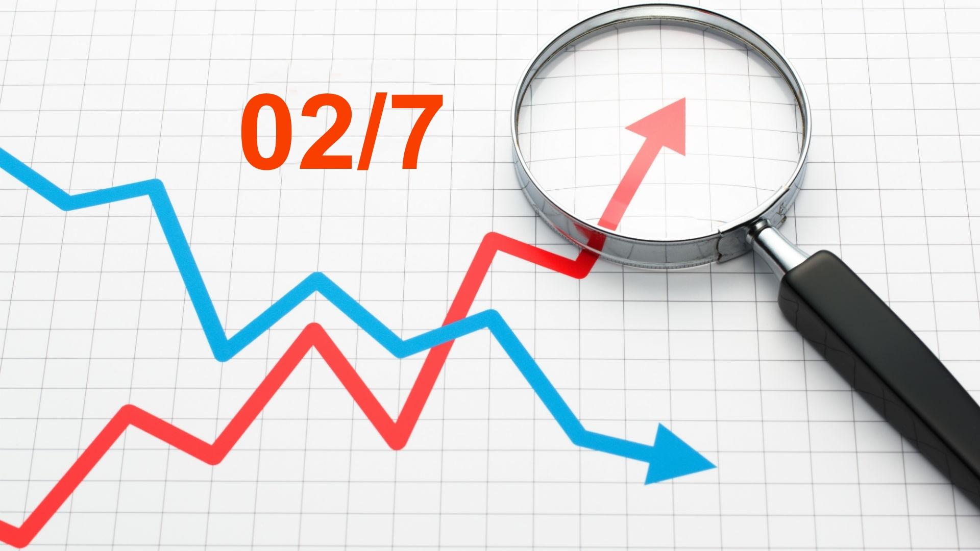 Dự báo giá 02/7, thị trường vàng, Dow Jones, Sp500